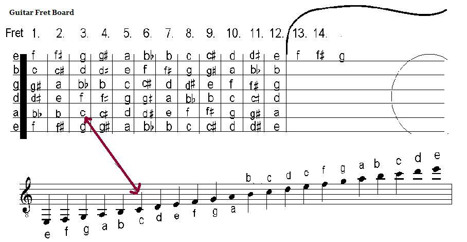 learn to read guitar sheet music - Nuruf.comunicaasl.com